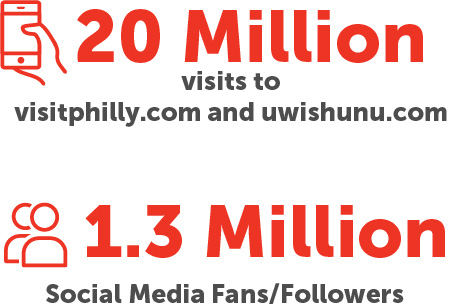web and social stats for visit philadelphia